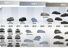BMW готовит 25 новых электрокаров и на 50% хочет увеличить их продажи в следующем году